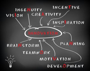 Mind map of words related to innovation