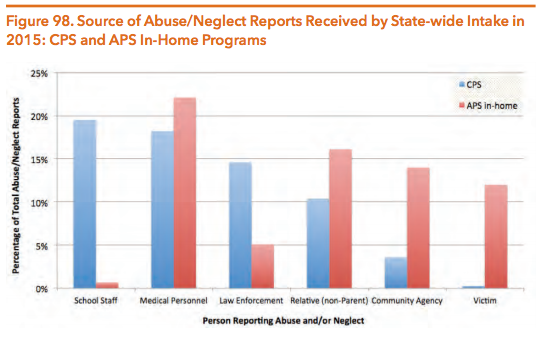Runaways Findings Of Neglect And Abuse >> Texas Department Of Family And Protective Services Hogg