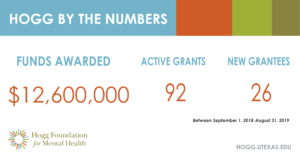 """Branded image of our engagement report 2019 """"Hogg by the numbers"""" of funds awarded by the Hogg Foundation"""