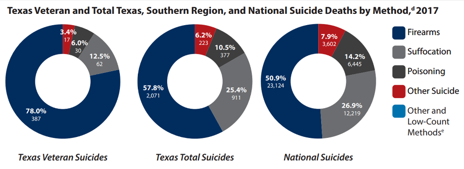 Graphic that shows the percentages of suicide by method
