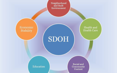 3 Things to Know: Social Determinants of (Mental) Health