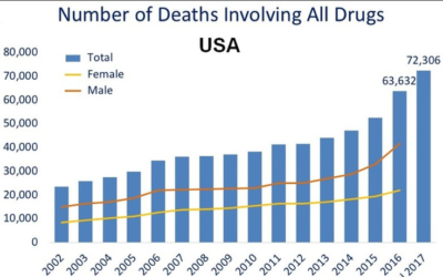 Substance Use: A Public Health Approach