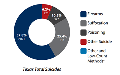 Suicide and Mental Health in Texas