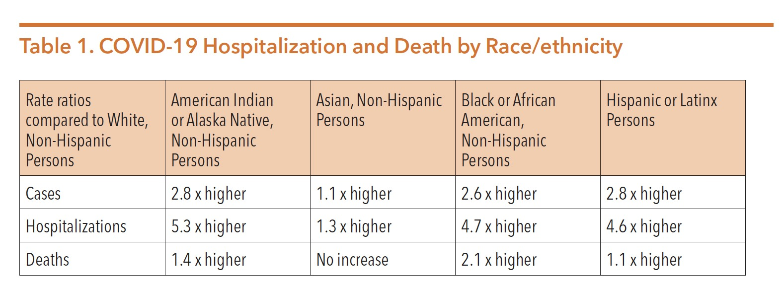 Table of Covid-19 Hospitalization and Death by Race/Ethnicity