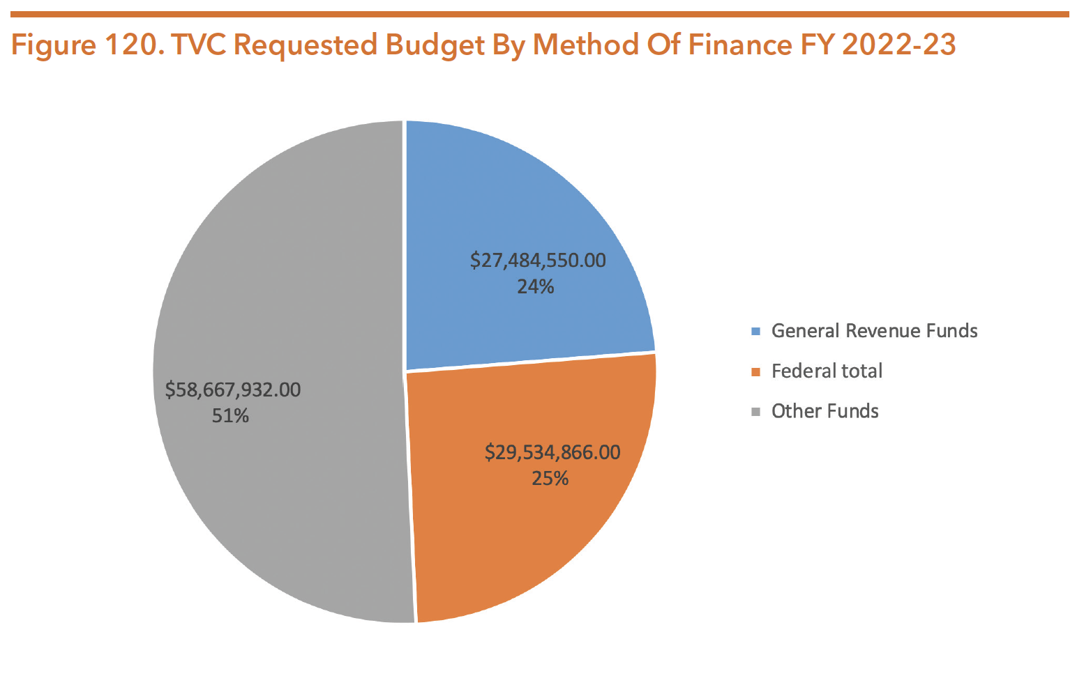 Figure 120. TVC Requested Budget By Method Of Finance FY 2022-23