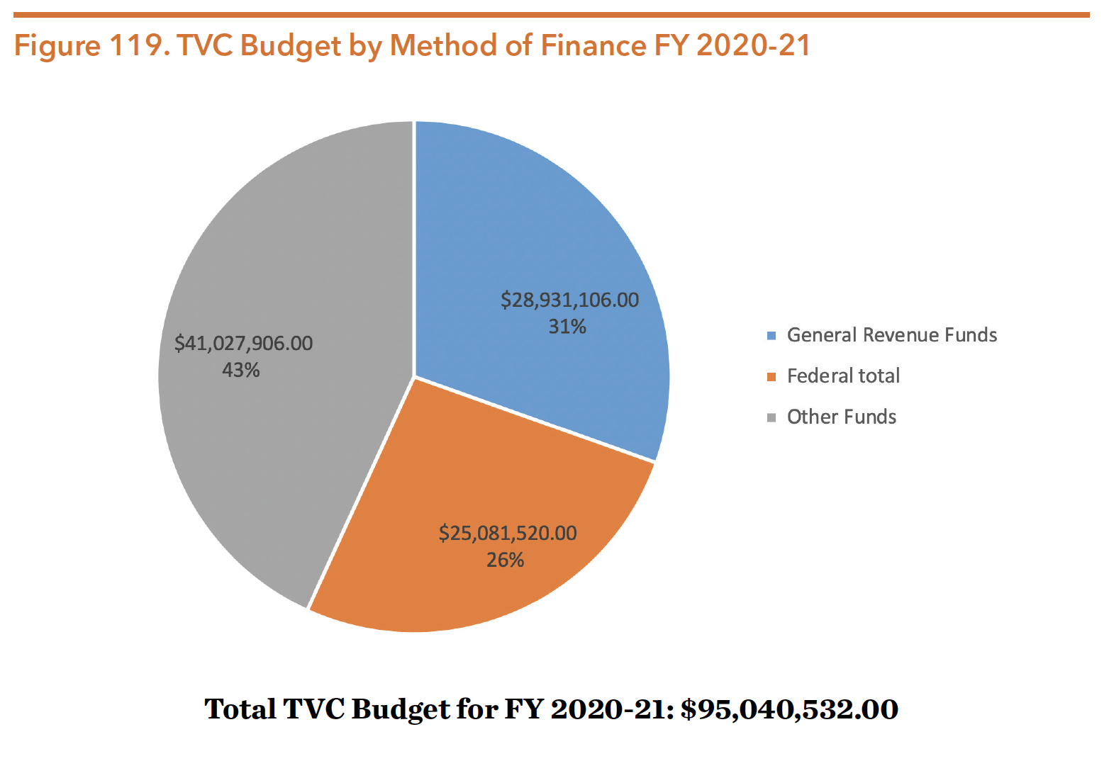 Figure 119. TVC Budget by Method of Finance FY 2020-21