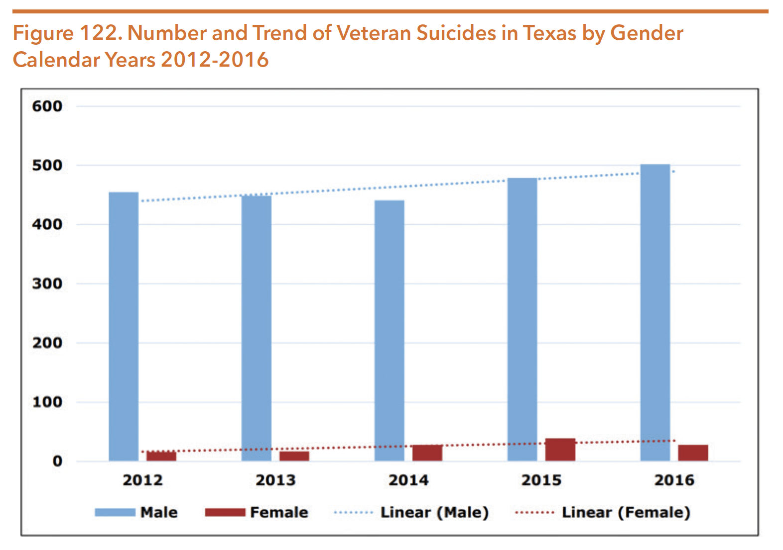 Figure 122. Number and Trend of Veteran Suicides in Texas by Gender Calendar Years 2012-2016