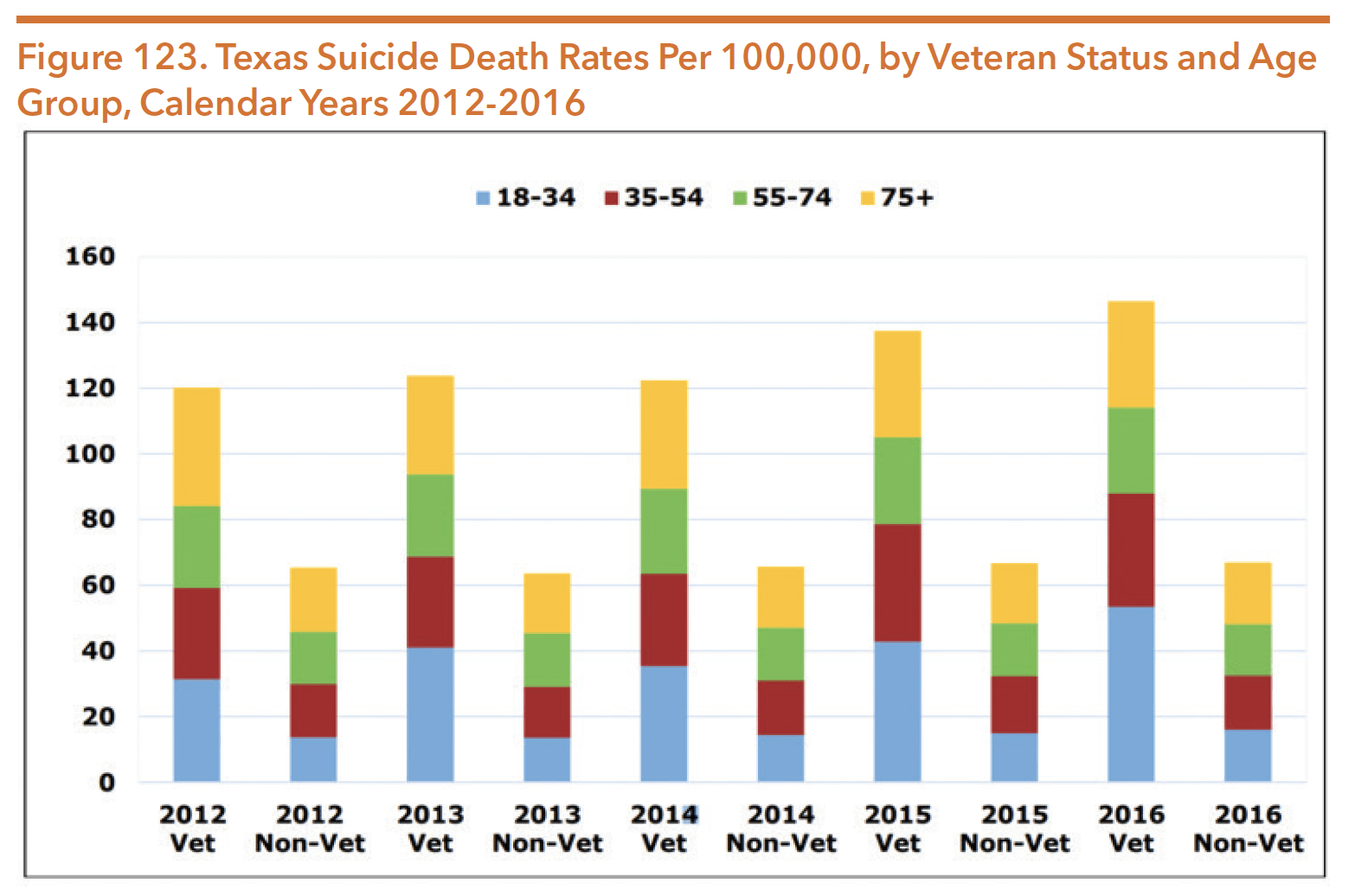 Figure 123. Texas Suicide Death Rates Per 100,000, by Veteran Status and Age Group, Calendar Years 2012-2016