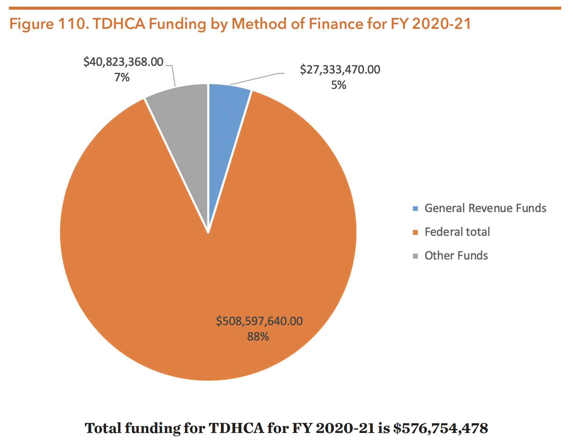 Figure 110. TDHCA Funding by Method of Finance for FY 2020-21