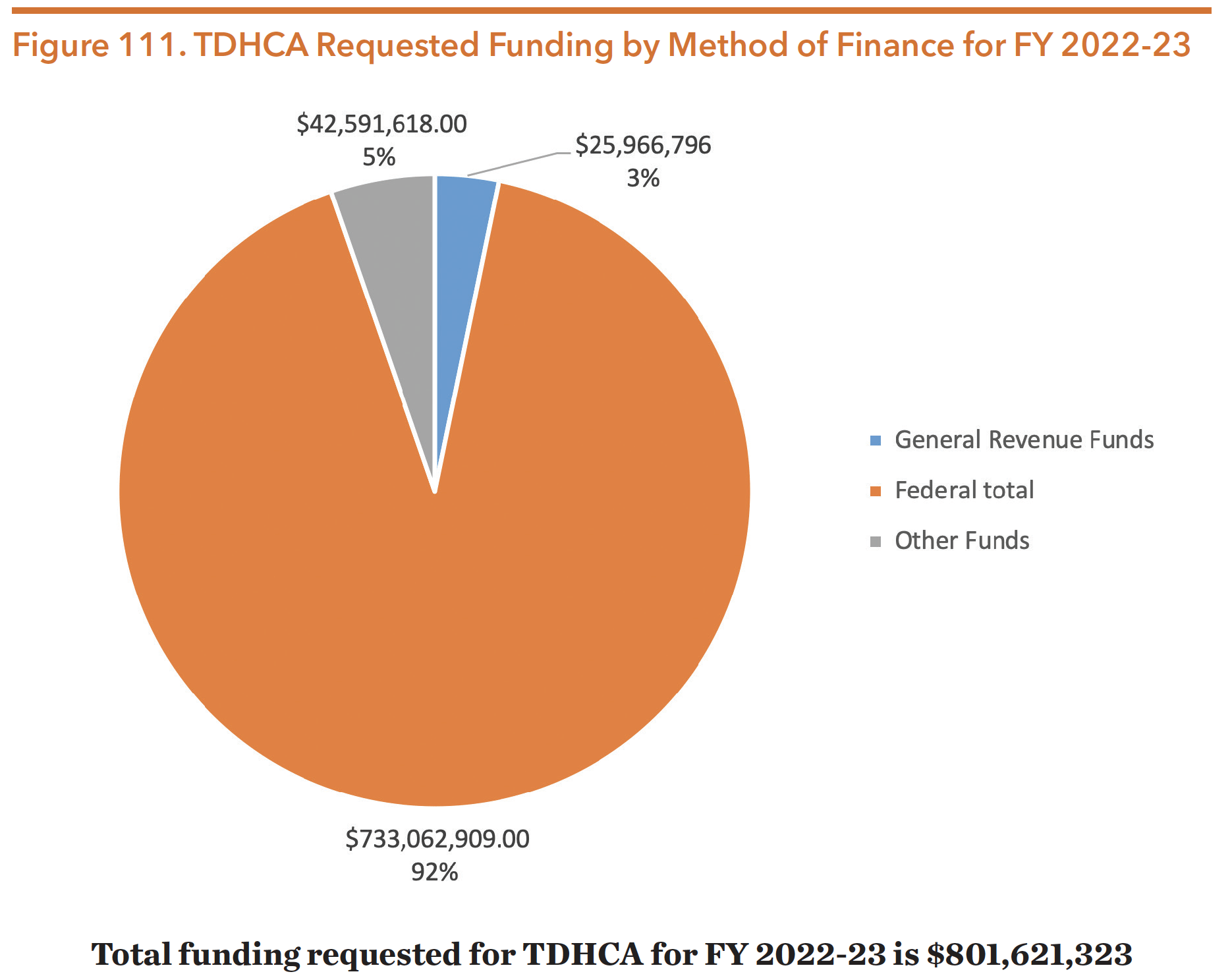 Figure 111. TDHCA Requested Funding by Method of Finance for FY 2022-23