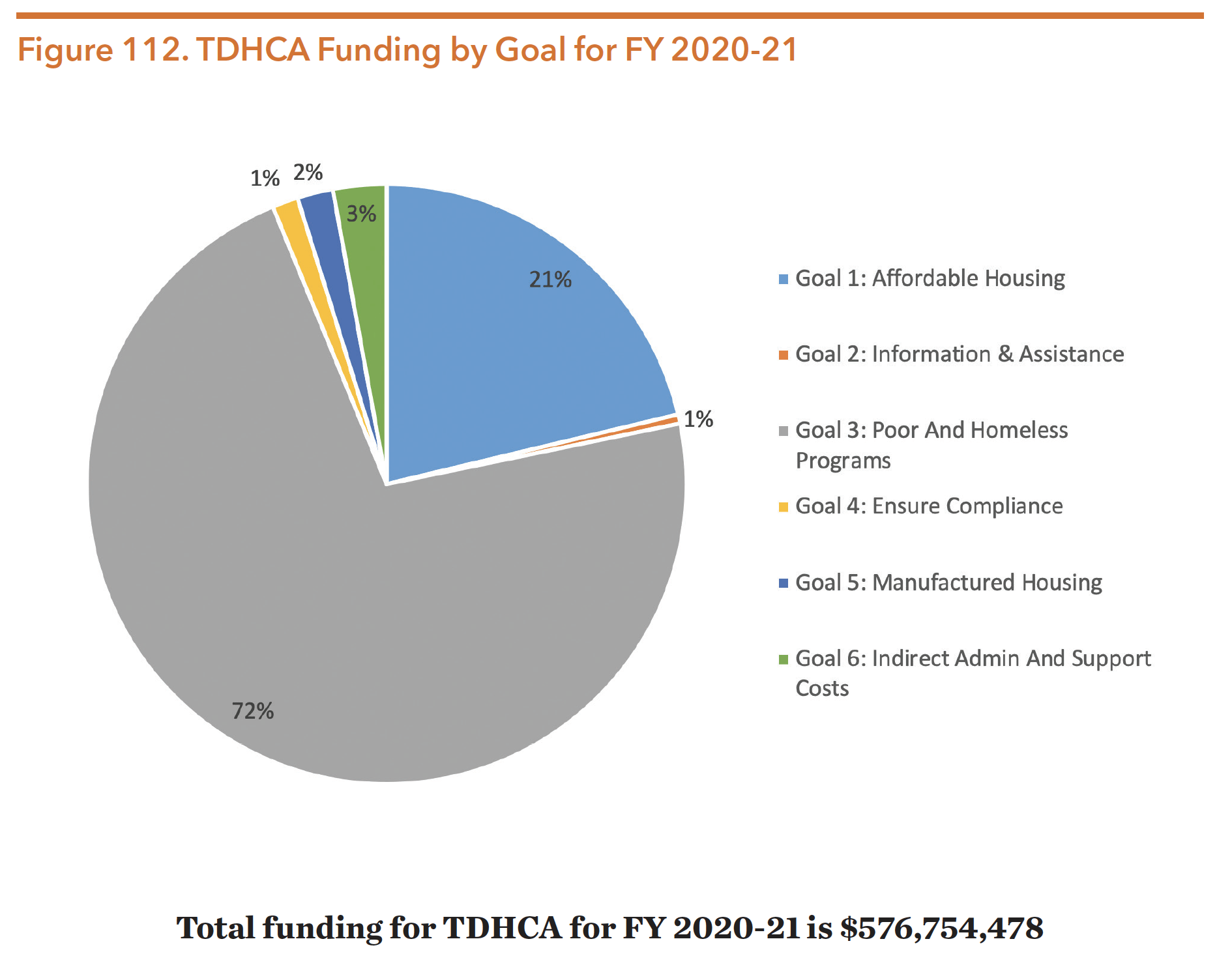 Figure 112. TDHCA Funding by Goal for FY 2020-21
