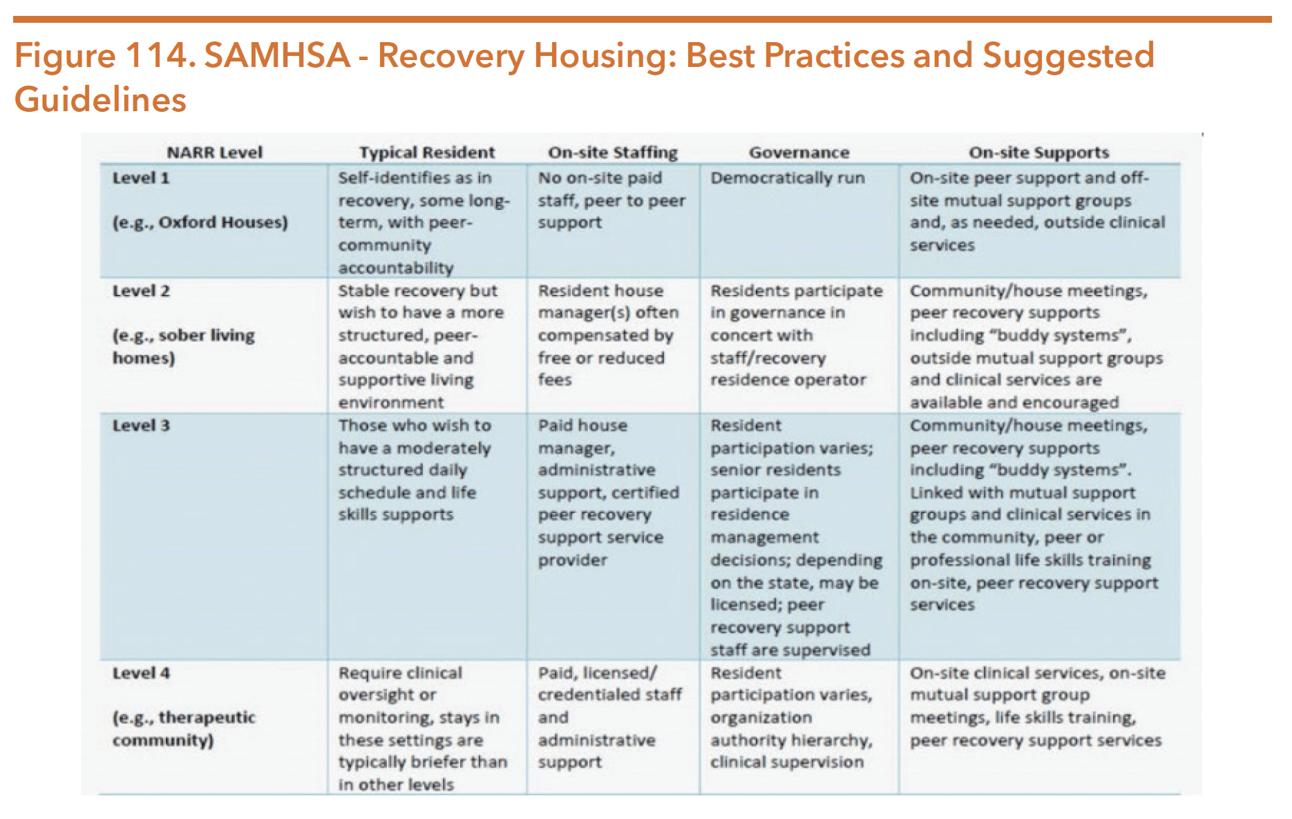 Figure 114. SAMHSA - Recovery Housing: Best Practices and Suggested Guidelines
