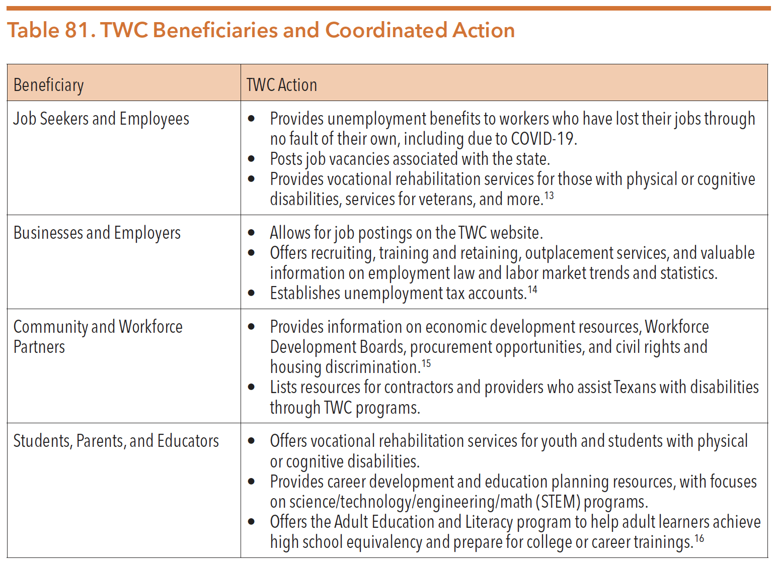 Table 81. TWC Beneficiaries and Coordinated Action
