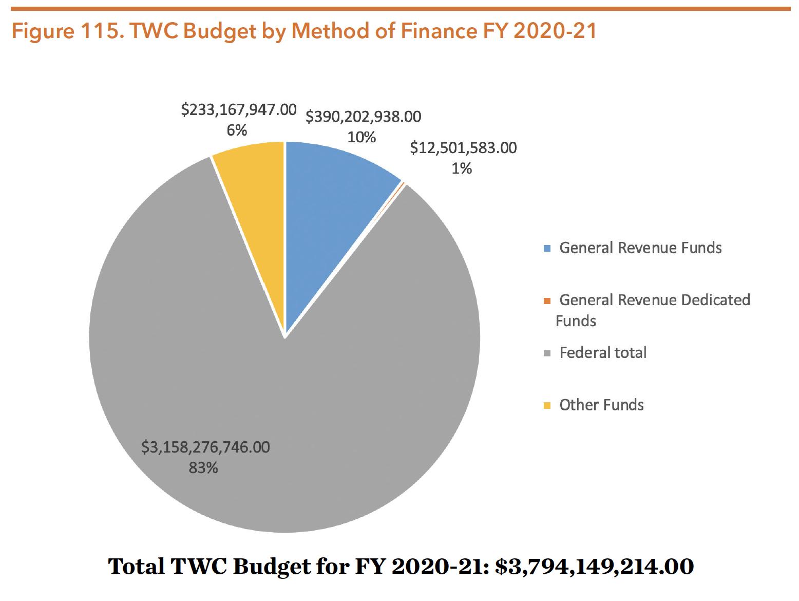 Figure 115. TWC Budget by Method of Finance FY 2020-21