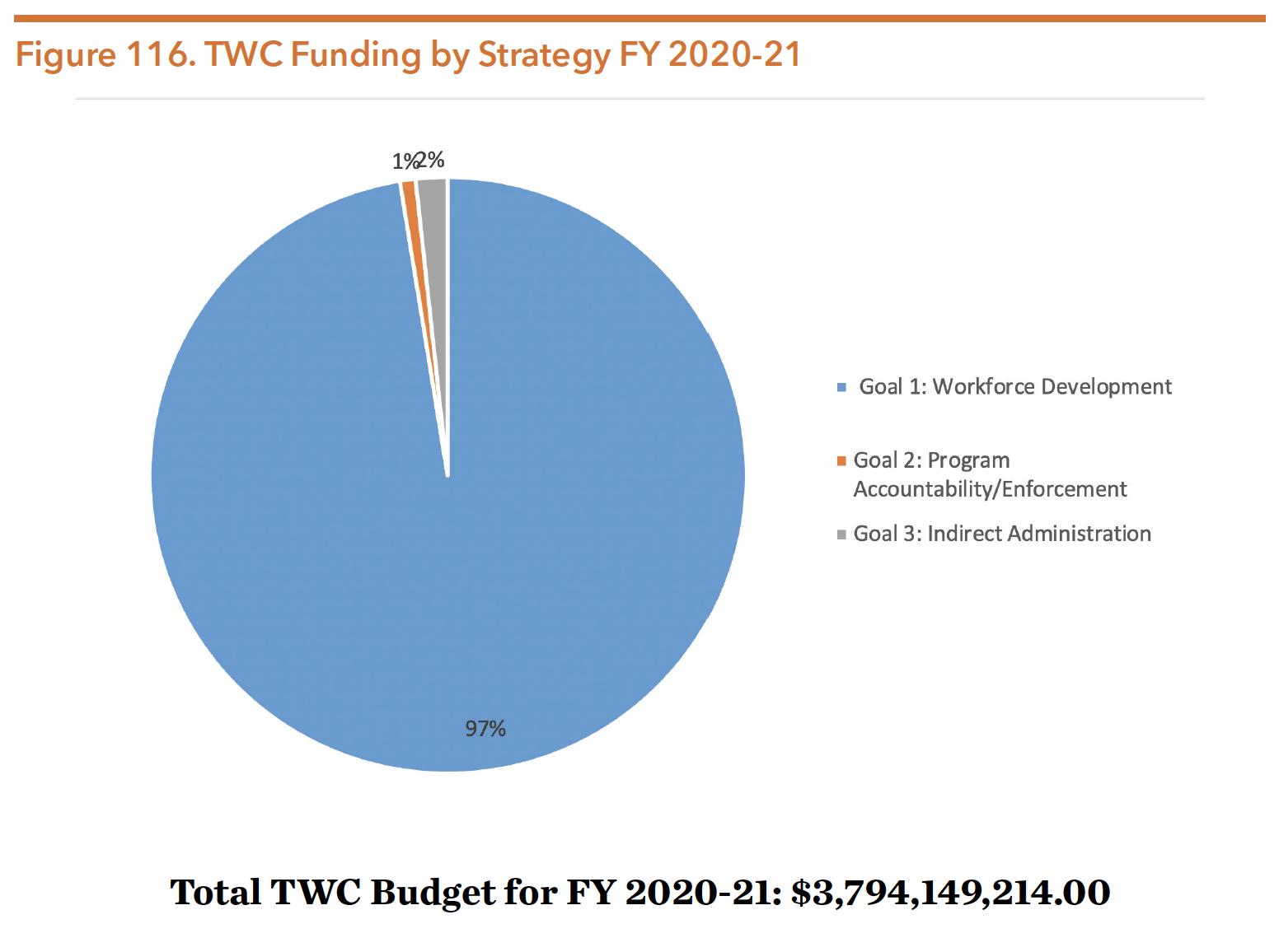 Figure 116. TWC Funding by Strategy FY 2020-21