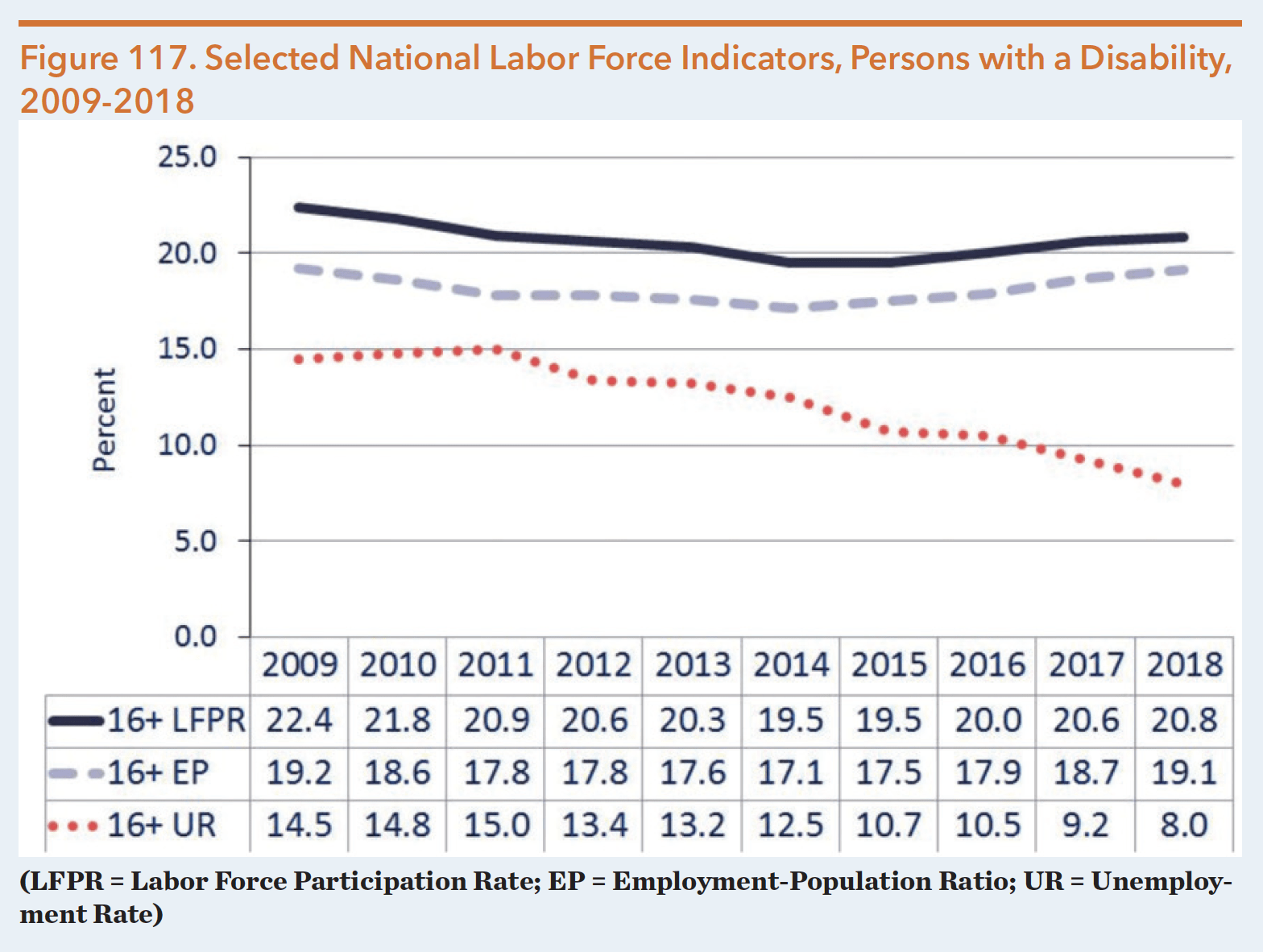 Figure 117. Selected National Labor Force Indicators, Persons with a Disability, 2009-2018