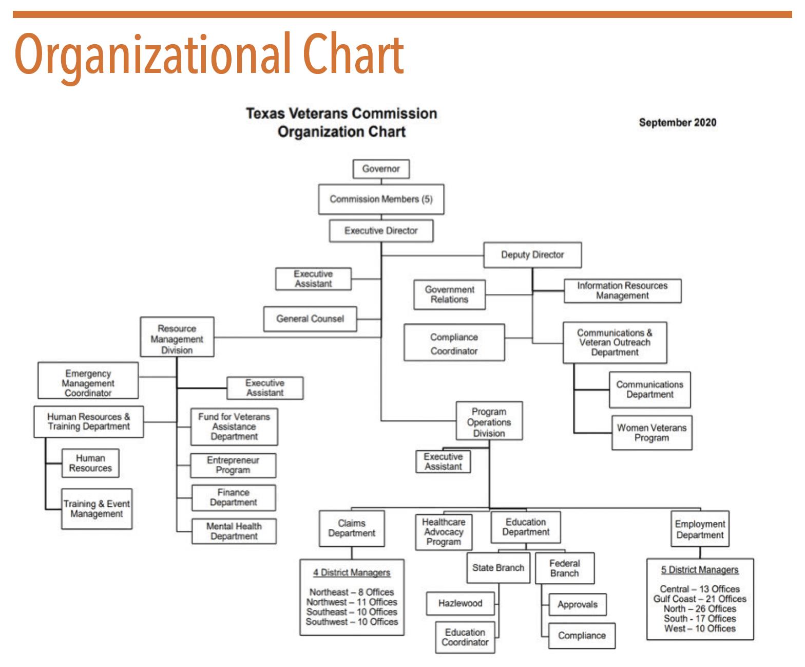 TVC Organizational Chart