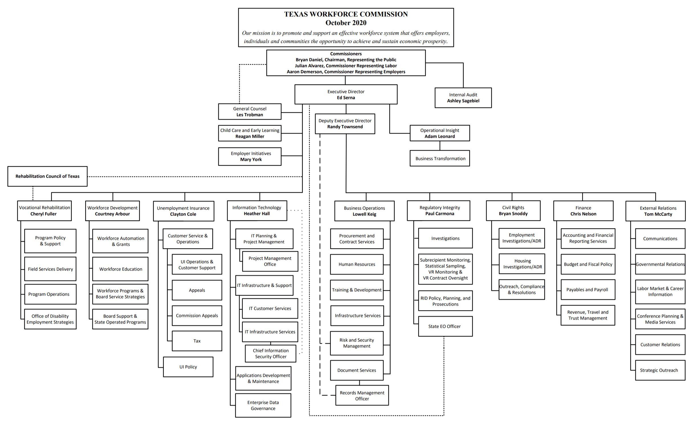 TWC org chart