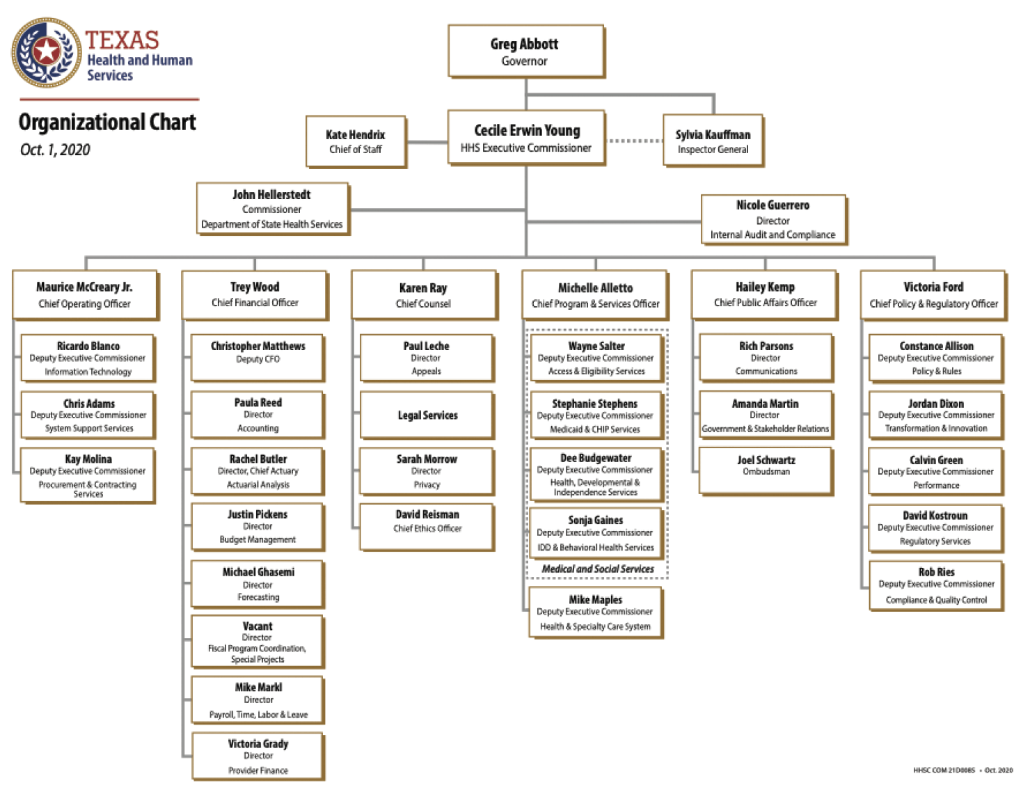 TXHHS Organizational Chart for MH GUIDE